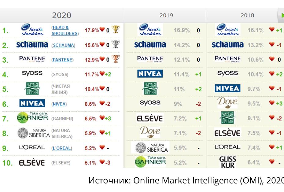 Топ-10 категории «Шампуни_2020